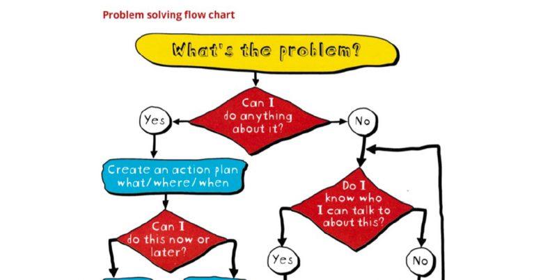problem solving flow chart decision tree